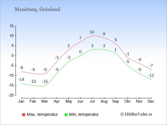 Genomsnittliga temperaturer i Maniitsoq -natt och dag: Januari -14;-8. Februari -15;-9. Mars -15;-9. April -9;-3. Maj -3;3. Juni 0;7. Juli 3;10. Augusti 3;9. September 1;6. Oktober -5;-1. November -9;-4. December -12;-7.
