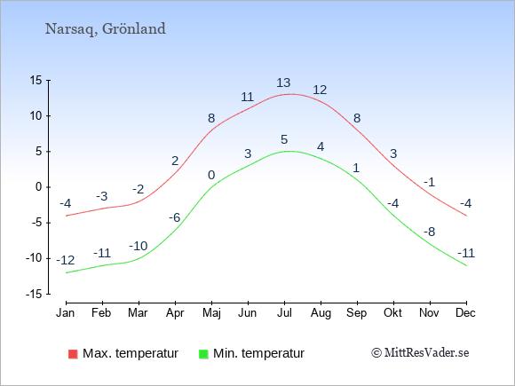 Genomsnittliga temperaturer i Narsaq -natt och dag: Januari -12;-4. Februari -11;-3. Mars -10;-2. April -6;2. Maj 0;8. Juni 3;11. Juli 5;13. Augusti 4;12. September 1;8. Oktober -4;3. November -8;-1. December -11;-4.
