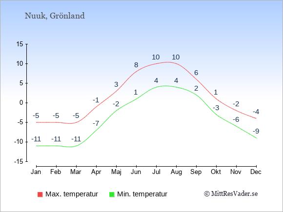 Genomsnittliga temperaturer i Nuuk -natt och dag: Januari -11;-5. Februari -11;-5. Mars -11;-5. April -7;-1. Maj -2;3. Juni 1;8. Juli 4;10. Augusti 4;10. September 2;6. Oktober -3;1. November -6;-2. December -9;-4.