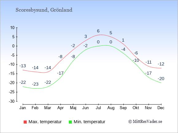 Genomsnittliga temperaturer i Scoresbysund -natt och dag: Januari -22;-13. Februari -23;-14. Mars -22;-14. April -17;-8. Maj -8;-2. Juni -2;3. Juli 0;6. Augusti 0;5. September -4;1. Oktober -10;-6. November -17;-11. December -20;-12.