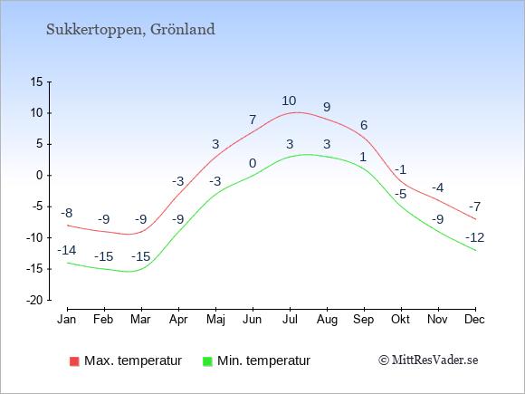 Genomsnittliga temperaturer i Sukkertoppen -natt och dag: Januari -14;-8. Februari -15;-9. Mars -15;-9. April -9;-3. Maj -3;3. Juni 0;7. Juli 3;10. Augusti 3;9. September 1;6. Oktober -5;-1. November -9;-4. December -12;-7.