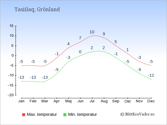 Genomsnittliga temperaturer i Tasiilaq -natt och dag: Januari -13;-5. Februari -13;-5. Mars -13;-5. April -9;-1. Maj -3;4. Juni 0;7. Juli 2;10. Augusti 2;9. September -1;5. Oktober -5;1. November -9;-3. December -12;-5.