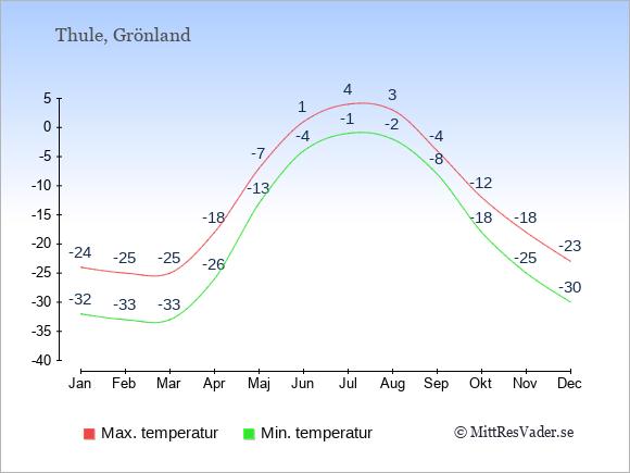 Genomsnittliga temperaturer i Thule -natt och dag: Januari -32;-24. Februari -33;-25. Mars -33;-25. April -26;-18. Maj -13;-7. Juni -4;1. Juli -1;4. Augusti -2;3. September -8;-4. Oktober -18;-12. November -25;-18. December -30;-23.