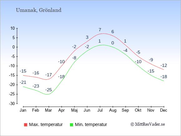 Genomsnittliga temperaturer i Umanak -natt och dag: Januari -21;-15. Februari -23;-16. Mars -25;-17. April -18;-10. Maj -8;-2. Juni -2;3. Juli 1;7. Augusti 0;6. September -4;1. Oktober -10;-5. November -15;-9. December -18;-12.