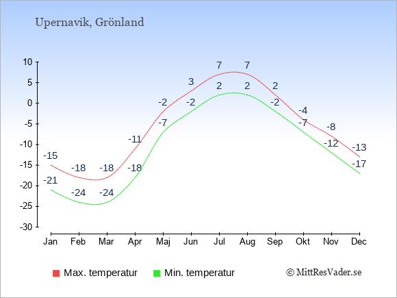 Genomsnittliga temperaturer i Upernavik -natt och dag: Januari -21;-15. Februari -24;-18. Mars -24;-18. April -18;-11. Maj -7;-2. Juni -2;3. Juli 2;7. Augusti 2;7. September -2;2. Oktober -7;-4. November -12;-8. December -17;-13.