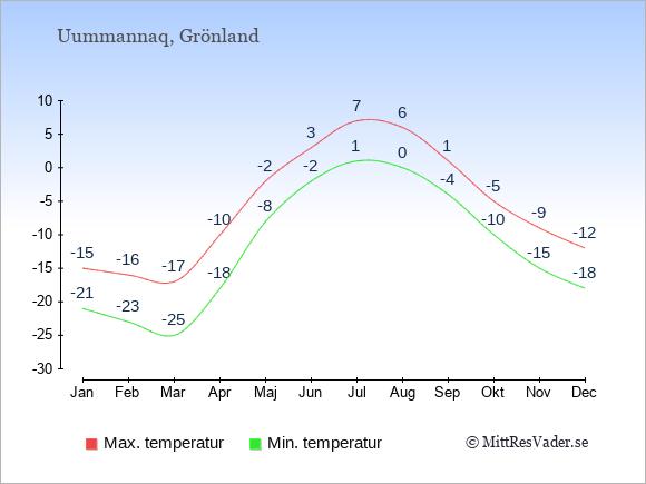 Genomsnittliga temperaturer i Uummannaq -natt och dag: Januari -21;-15. Februari -23;-16. Mars -25;-17. April -18;-10. Maj -8;-2. Juni -2;3. Juli 1;7. Augusti 0;6. September -4;1. Oktober -10;-5. November -15;-9. December -18;-12.