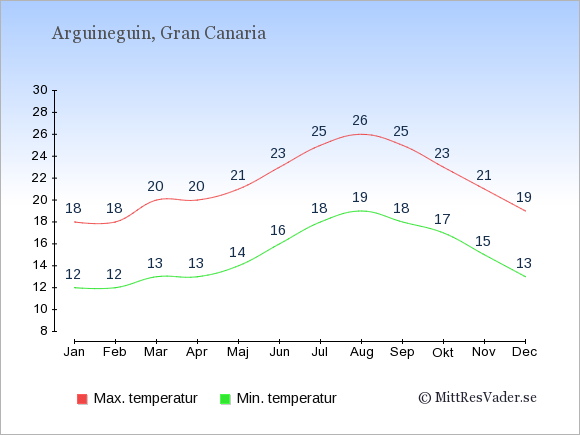 Temperaturer i Arguineguin -dag och natt.