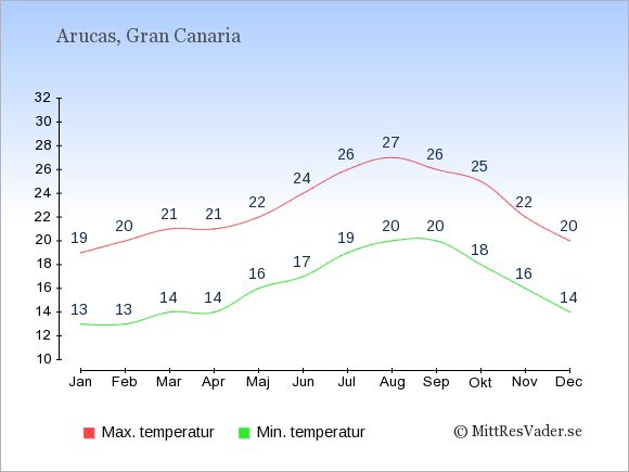 Temperaturer i Arucas -dag och natt.