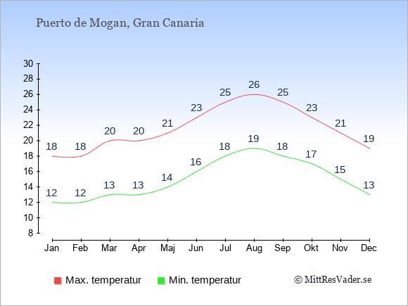 Temperaturer i Puerto de Mogan -dag och natt.