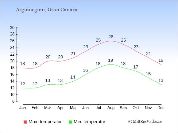 Genomsnittliga temperaturer i Arguineguin -natt och dag: Januari 12;18. Februari 12;18. Mars 13;20. April 13;20. Maj 14;21. Juni 16;23. Juli 18;25. Augusti 19;26. September 18;25. Oktober 17;23. November 15;21. December 13;19.