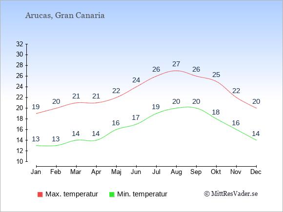 Genomsnittliga temperaturer i Arucas -natt och dag: Januari 13;19. Februari 13;20. Mars 14;21. April 14;21. Maj 16;22. Juni 17;24. Juli 19;26. Augusti 20;27. September 20;26. Oktober 18;25. November 16;22. December 14;20.