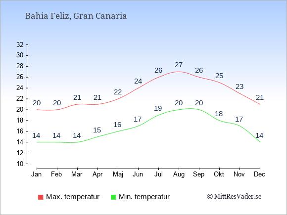 Genomsnittliga temperaturer i Bahia Feliz -natt och dag: Januari 14;20. Februari 14;20. Mars 14;21. April 15;21. Maj 16;22. Juni 17;24. Juli 19;26. Augusti 20;27. September 20;26. Oktober 18;25. November 17;23. December 14;21.