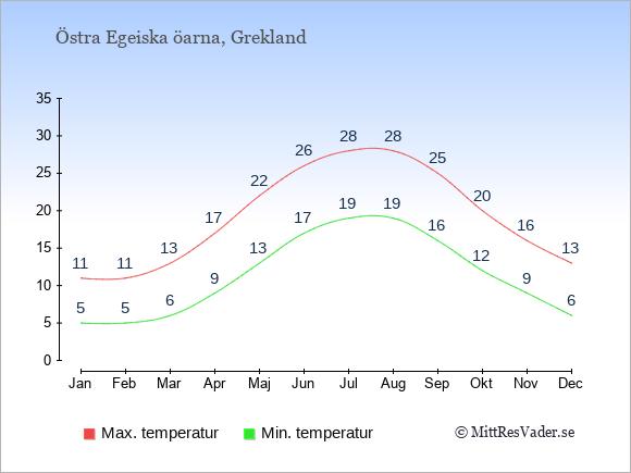 Temperaturer på Östra Egeiska öarna -dag och natt.