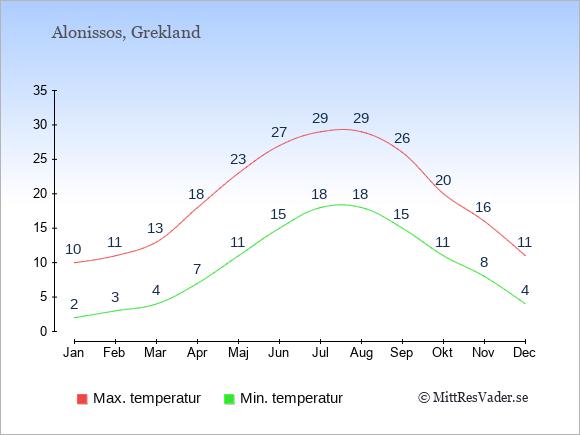 Temperaturer på Alonissos -dag och natt.