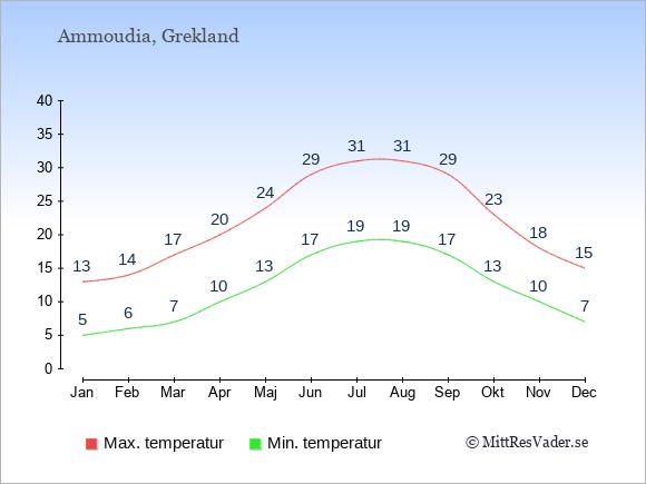 Genomsnittliga temperaturer i Ammoudia -natt och dag: Januari 5;13. Februari 6;14. Mars 7;17. April 10;20. Maj 13;24. Juni 17;29. Juli 19;31. Augusti 19;31. September 17;29. Oktober 13;23. November 10;18. December 7;15.