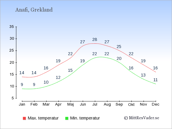 Genomsnittliga temperaturer på Anafi -natt och dag: Januari 9;14. Februari 9;14. Mars 10;16. April 12;19. Maj 15;22. Juni 19;27. Juli 22;28. Augusti 22;27. September 20;25. Oktober 16;22. November 13;19. December 11;16.