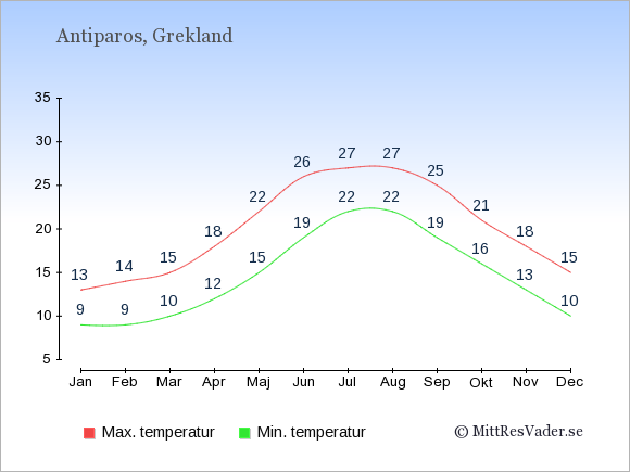 Genomsnittliga temperaturer på Antiparos -natt och dag: Januari 9;13. Februari 9;14. Mars 10;15. April 12;18. Maj 15;22. Juni 19;26. Juli 22;27. Augusti 22;27. September 19;25. Oktober 16;21. November 13;18. December 10;15.