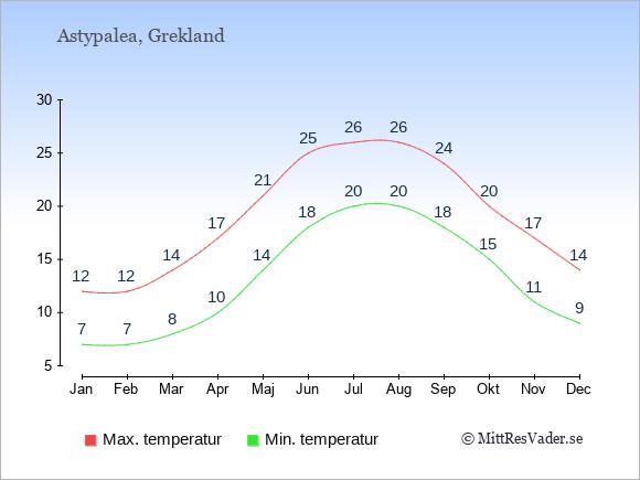 Genomsnittliga temperaturer på Astypalea -natt och dag: Januari 7;12. Februari 7;12. Mars 8;14. April 10;17. Maj 14;21. Juni 18;25. Juli 20;26. Augusti 20;26. September 18;24. Oktober 15;20. November 11;17. December 9;14.