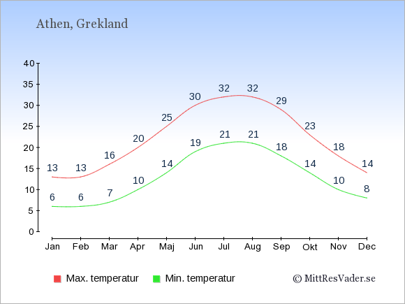 Genomsnittliga temperaturer i Athen -natt och dag: Januari 6;13. Februari 6;13. Mars 7;16. April 10;20. Maj 14;25. Juni 19;30. Juli 21;32. Augusti 21;32. September 18;29. Oktober 14;23. November 10;18. December 8;14.