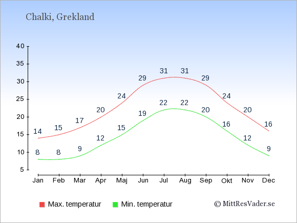 Genomsnittliga temperaturer på Chalki -natt och dag: Januari 8;14. Februari 8;15. Mars 9;17. April 12;20. Maj 15;24. Juni 19;29. Juli 22;31. Augusti 22;31. September 20;29. Oktober 16;24. November 12;20. December 9;16.