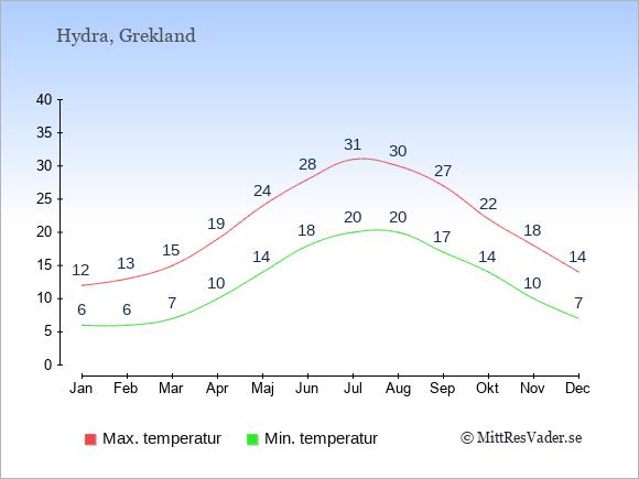 Genomsnittliga temperaturer på Hydra -natt och dag: Januari 6;12. Februari 6;13. Mars 7;15. April 10;19. Maj 14;24. Juni 18;28. Juli 20;31. Augusti 20;30. September 17;27. Oktober 14;22. November 10;18. December 7;14.