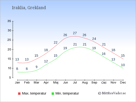 Genomsnittliga temperaturer på Iraklia -natt och dag: Januari 8;13. Februari 8;13. Mars 9;15. April 12;18. Maj 15;22. Juni 19;26. Juli 21;27. Augusti 21;26. September 19;24. Oktober 16;21. November 13;18. December 10;15.