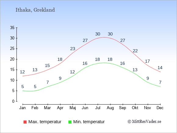 Genomsnittliga temperaturer på Ithaka -natt och dag: Januari 5;12. Februari 5;13. Mars 7;15. April 9;18. Maj 12;23. Juni 16;27. Juli 18;30. Augusti 18;30. September 16;27. Oktober 13;22. November 9;17. December 7;14.