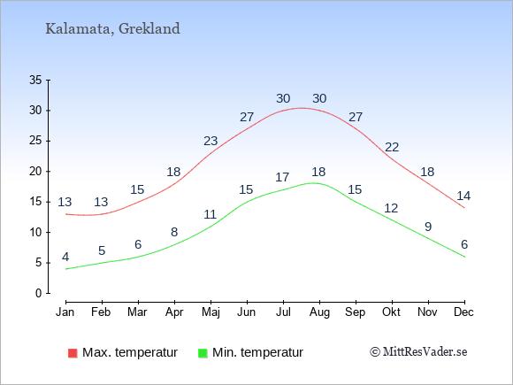 Genomsnittliga temperaturer i Kalamata -natt och dag: Januari 4;13. Februari 5;13. Mars 6;15. April 8;18. Maj 11;23. Juni 15;27. Juli 17;30. Augusti 18;30. September 15;27. Oktober 12;22. November 9;18. December 6;14.