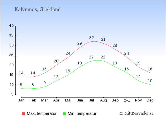 Genomsnittliga temperaturer på Kalymnos -natt och dag: Januari 8;14. Februari 8;14. Mars 9;16. April 12;20. Maj 15;24. Juni 19;29. Juli 22;32. Augusti 22;31. September 19;28. Oktober 16;24. November 12;19. December 10;16.