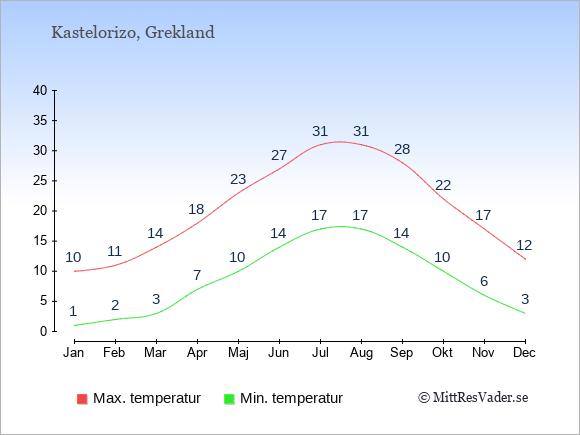 Temperaturer på Kastelorizo -dag och natt.