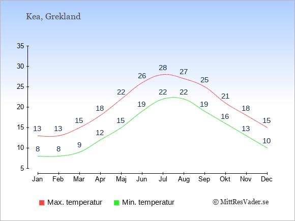 Genomsnittliga temperaturer på Kea -natt och dag: Januari 8;13. Februari 8;13. Mars 9;15. April 12;18. Maj 15;22. Juni 19;26. Juli 22;28. Augusti 22;27. September 19;25. Oktober 16;21. November 13;18. December 10;15.