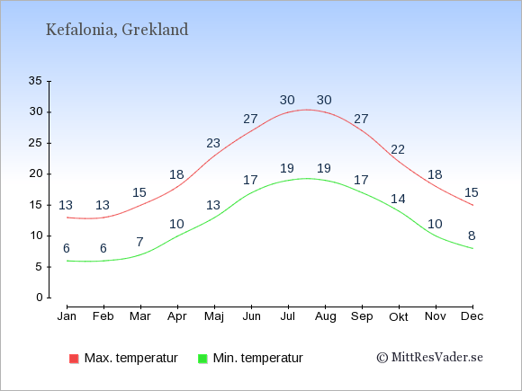 Genomsnittliga temperaturer på Kefalonia -natt och dag: Januari 6;13. Februari 6;13. Mars 7;15. April 10;18. Maj 13;23. Juni 17;27. Juli 19;30. Augusti 19;30. September 17;27. Oktober 14;22. November 10;18. December 8;15.