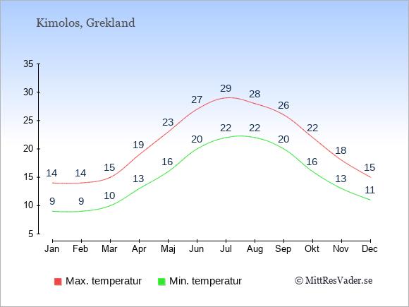 Genomsnittliga temperaturer på Kimolos -natt och dag: Januari 9;14. Februari 9;14. Mars 10;15. April 13;19. Maj 16;23. Juni 20;27. Juli 22;29. Augusti 22;28. September 20;26. Oktober 16;22. November 13;18. December 11;15.