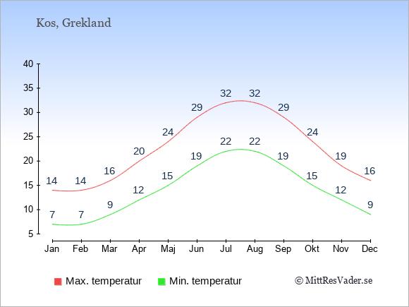Genomsnittliga temperaturer på Kos -natt och dag: Januari 7;14. Februari 7;14. Mars 9;16. April 12;20. Maj 15;24. Juni 19;29. Juli 22;32. Augusti 22;32. September 19;29. Oktober 15;24. November 12;19. December 9;16.