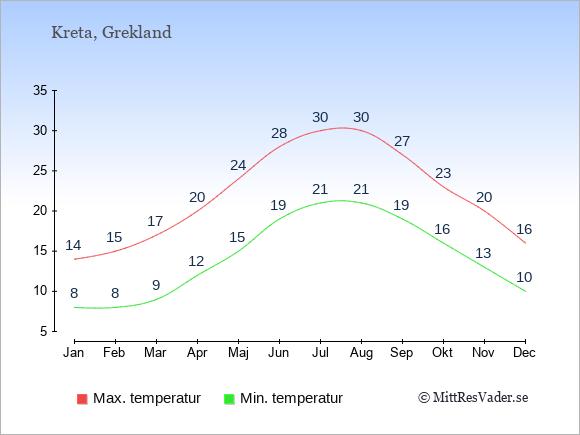 Temperaturer på Kreta -dag och natt.