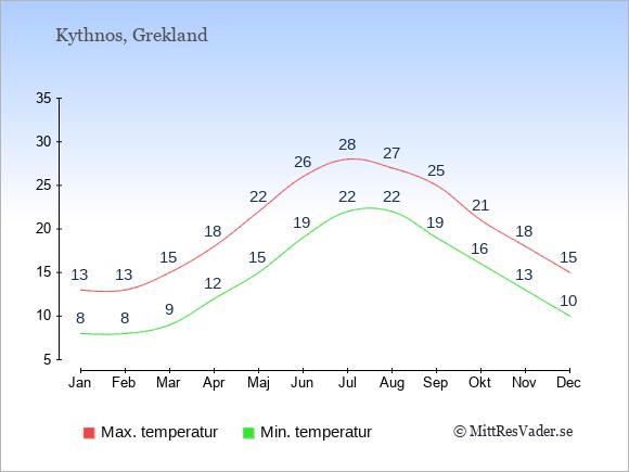 Genomsnittliga temperaturer på Kythnos -natt och dag: Januari 8;13. Februari 8;13. Mars 9;15. April 12;18. Maj 15;22. Juni 19;26. Juli 22;28. Augusti 22;27. September 19;25. Oktober 16;21. November 13;18. December 10;15.