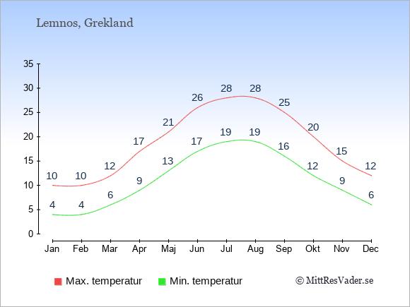 Temperaturer på Lemnos -dag och natt.