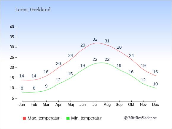 Genomsnittliga temperaturer på Leros -natt och dag: Januari 8;14. Februari 8;14. Mars 9;16. April 12;20. Maj 15;24. Juni 19;29. Juli 22;32. Augusti 22;31. September 19;28. Oktober 16;24. November 12;19. December 10;16.