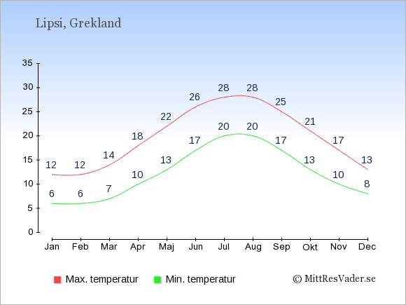 Genomsnittliga temperaturer på Lipsi -natt och dag: Januari 6;12. Februari 6;12. Mars 7;14. April 10;18. Maj 13;22. Juni 17;26. Juli 20;28. Augusti 20;28. September 17;25. Oktober 13;21. November 10;17. December 8;13.