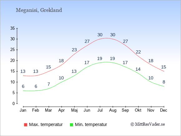 Genomsnittliga temperaturer på Meganisi -natt och dag: Januari 6;13. Februari 6;13. Mars 7;15. April 10;18. Maj 13;23. Juni 17;27. Juli 19;30. Augusti 19;30. September 17;27. Oktober 14;22. November 10;18. December 8;15.