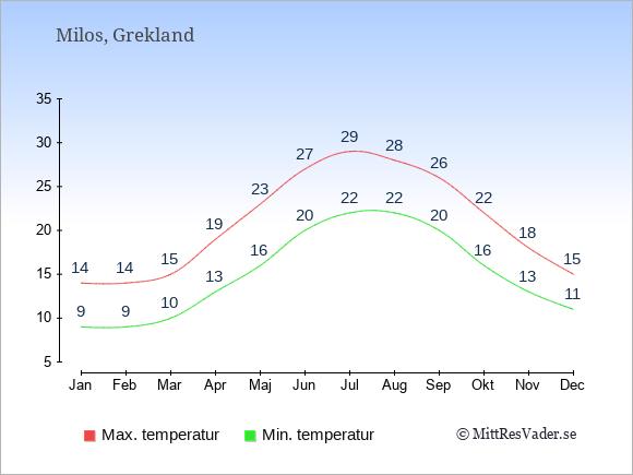 Genomsnittliga temperaturer på Milos -natt och dag: Januari 9;14. Februari 9;14. Mars 10;15. April 13;19. Maj 16;23. Juni 20;27. Juli 22;29. Augusti 22;28. September 20;26. Oktober 16;22. November 13;18. December 11;15.