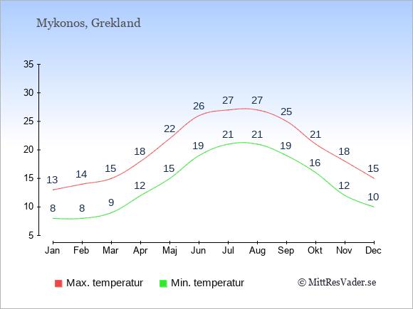 Genomsnittliga temperaturer på Mykonos -natt och dag: Januari 8;13. Februari 8;14. Mars 9;15. April 12;18. Maj 15;22. Juni 19;26. Juli 21;27. Augusti 21;27. September 19;25. Oktober 16;21. November 12;18. December 10;15.