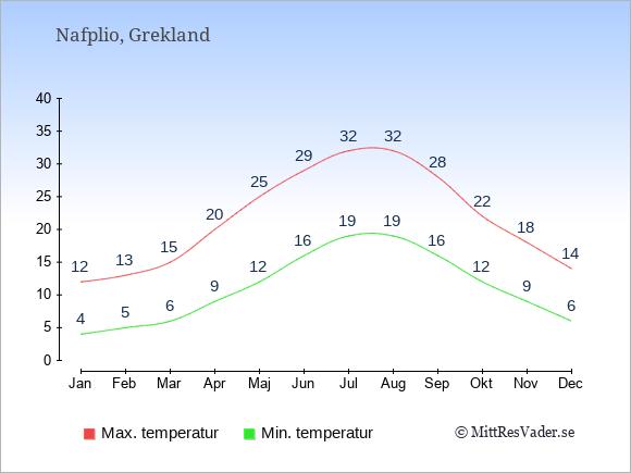 Temperaturer i Nafplio -dag och natt.
