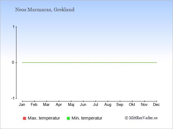 Temperaturer i Neos Marmaras -dag och natt.