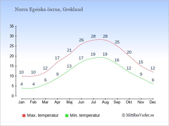 Genomsnittliga temperaturer på Norra Egeiska öarna -natt och dag: Januari 4;10. Februari 4;10. Mars 6;12. April 9;17. Maj 13;21. Juni 17;26. Juli 19;28. Augusti 19;28. September 16;25. Oktober 12;20. November 9;15. December 6;12.