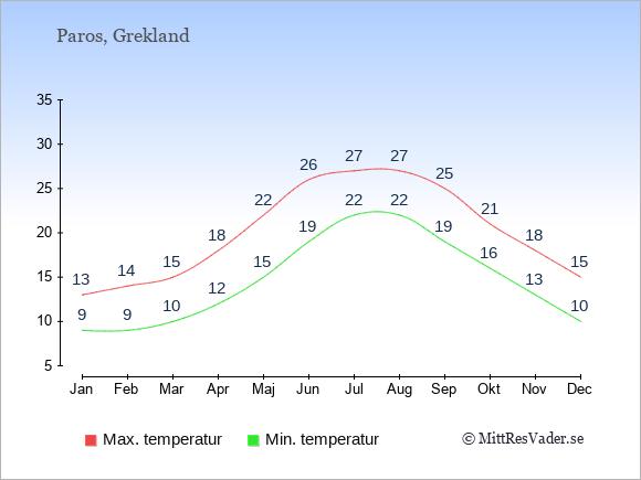 Genomsnittliga temperaturer på Paros -natt och dag: Januari 9;13. Februari 9;14. Mars 10;15. April 12;18. Maj 15;22. Juni 19;26. Juli 22;27. Augusti 22;27. September 19;25. Oktober 16;21. November 13;18. December 10;15.