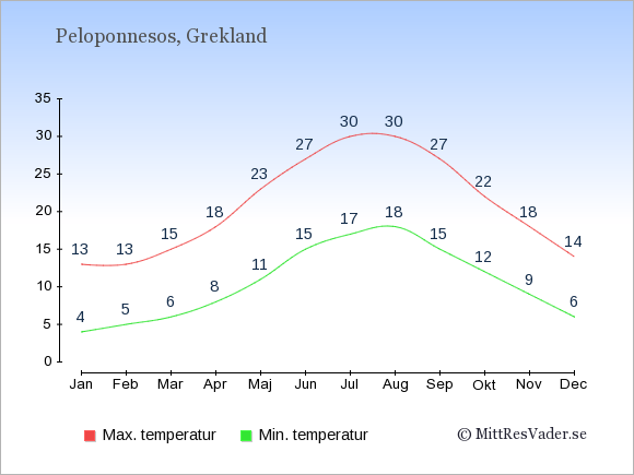 Genomsnittliga temperaturer på Peloponnesos -natt och dag: Januari 4;13. Februari 5;13. Mars 6;15. April 8;18. Maj 11;23. Juni 15;27. Juli 17;30. Augusti 18;30. September 15;27. Oktober 12;22. November 9;18. December 6;14.