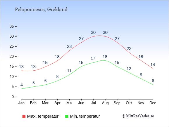 Temperatur på  Peloponnesos.