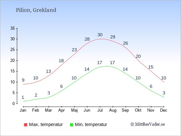 Genomsnittliga temperaturer i Pilion -natt och dag: Januari 1;9. Februari 2;10. Mars 3;13. April 6;18. Maj 10;23. Juni 14;28. Juli 17;30. Augusti 17;29. September 14;26. Oktober 10;20. November 6;15. December 3;10.