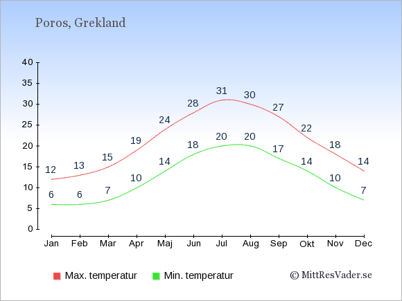 Temperaturer på Poros -dag och natt.